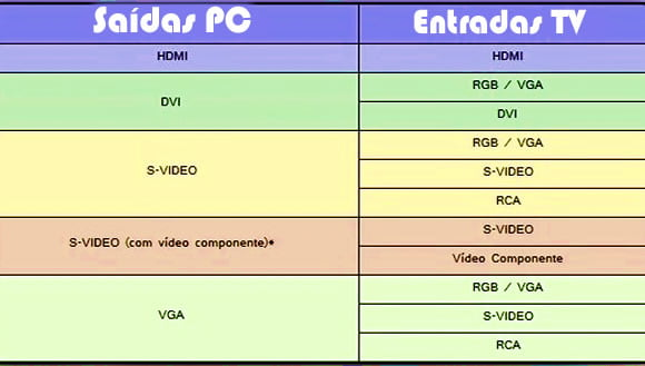 saidas video pc entradas tv