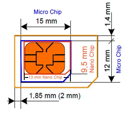 metragem chip micro nano padrao