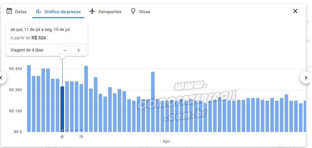 grafico vertical de precos black friday google flights