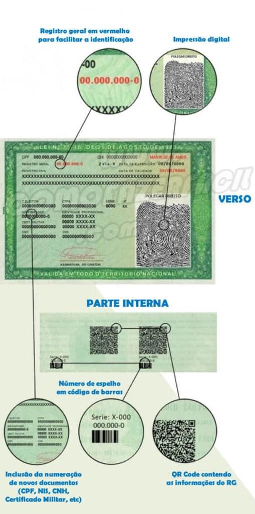 Imagem com verso e parte interna da nova carteira de identidade RG. Todos os detalhes do novo registro geral do cidadão.